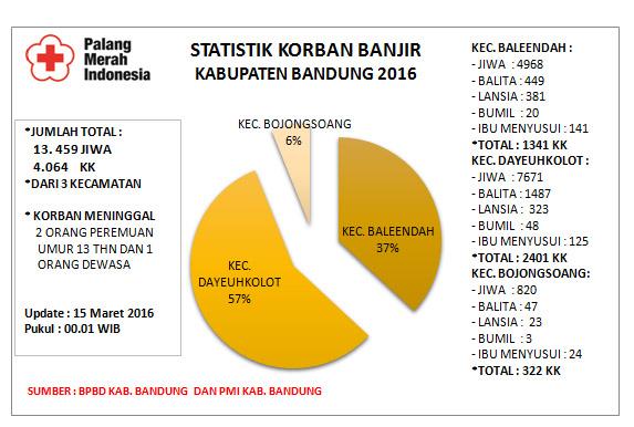 Data korban Banjir Kab. Bandung 2016
